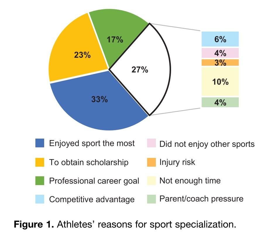 Motivazioni per la specializzazione sportiva
